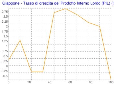 Giappone - Tasso di crescita del Prodotto Interno Lordo (PIL) (%)